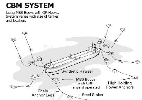 CBM system