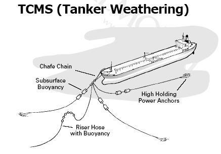Chain tanker offshore